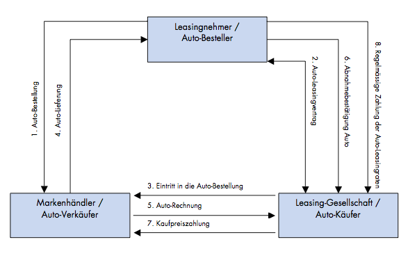 Ablaufschema Autoleasing