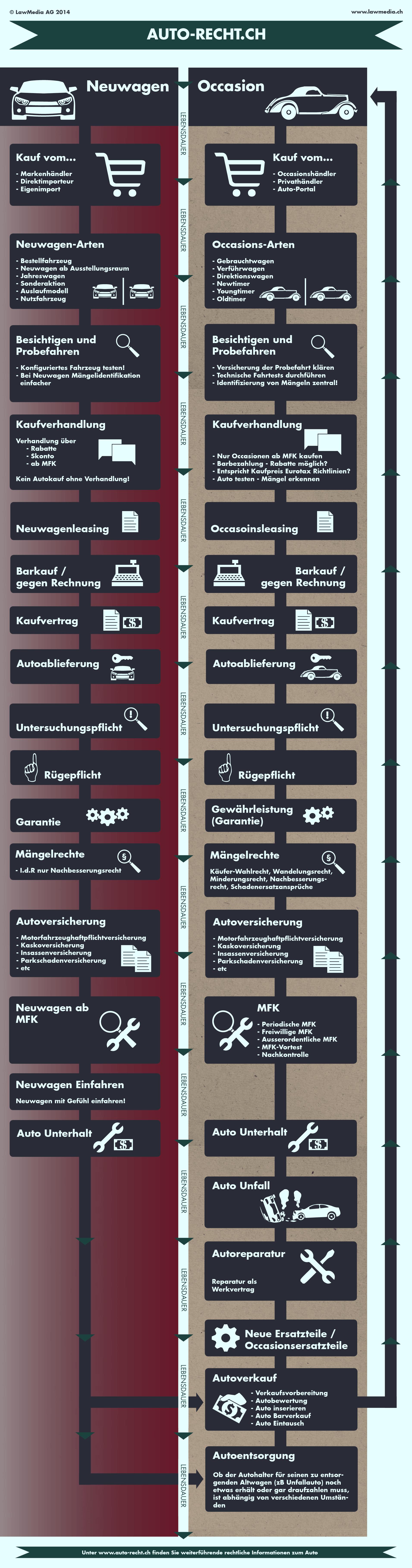 infographik auto-recht.ch